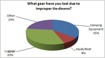 What gear have you lost due to improper tie downs?
